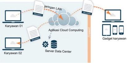 owncloud_solusi_sharing_file_dengan_teknologi_private_cloud_storage_160514_0