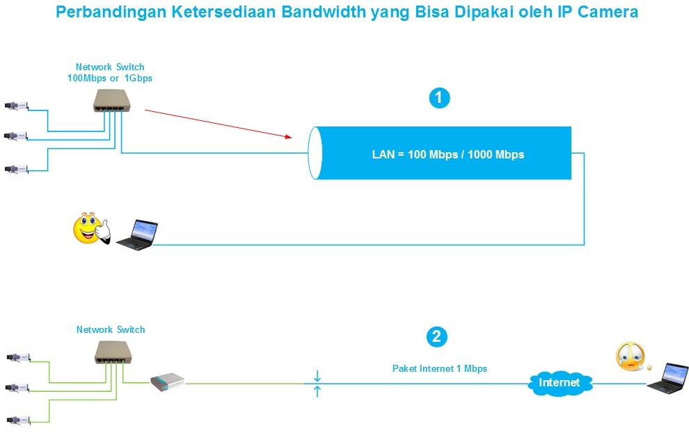 CCTV-Kuningan-Bandwidth-Pada-IP-Camera-1