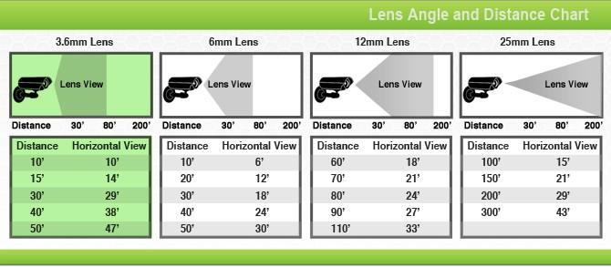Ukuran Lensa Kamera CCTV Cirebon dan Kaitannya Terhadap Area Pantau