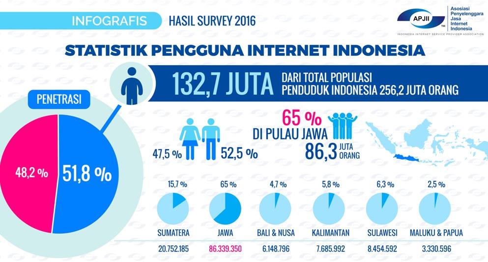 indonesia-gunakan-internet-isp-kuningan pengguna internet