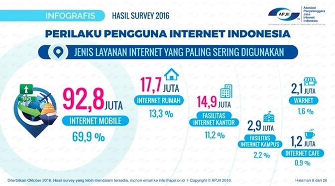 isp-indramayu-fasilitas-internet-yang-digemari-orang-indonesia
