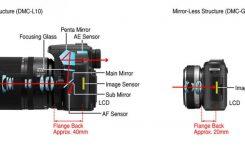 apa-itu-kamera-mirrorless-bedanya-dengan-dslr