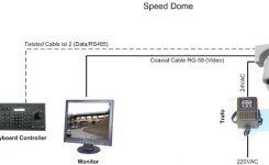 Cirebon-CCTV-Mengenal-Speed-Dome-Camera-Apa-Fungsinya (1)