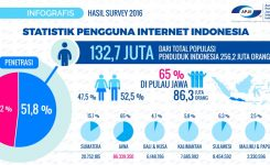 indonesia-gunakan-internet-isp-kuningan